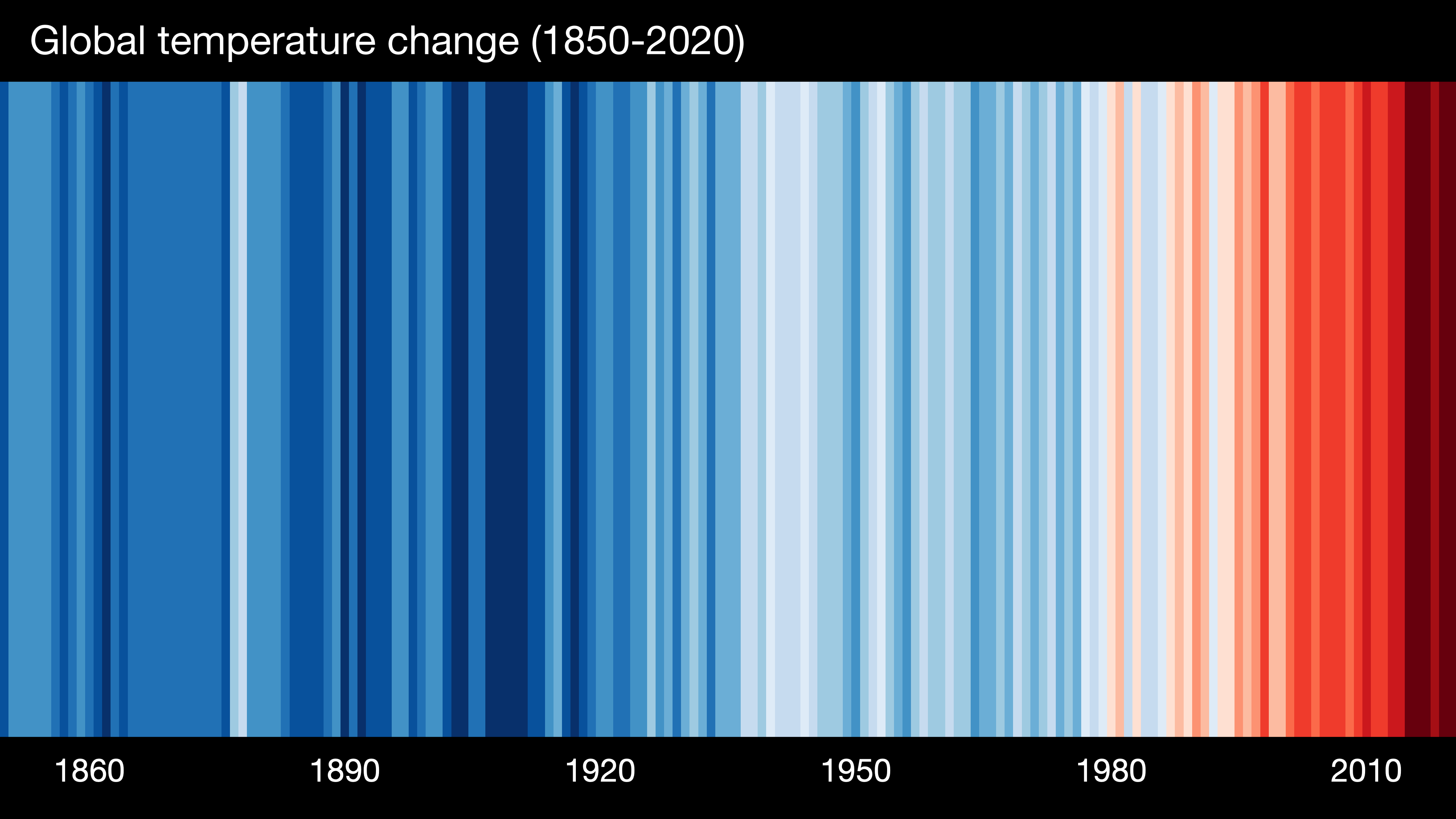 Vertical stripes of colour denoting the changing global temperature starting with blues and fading to dark reds